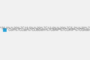 2010 General Election result in Romford